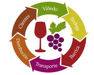 Resultat d'imatges de trazabilidad alimentaria vino